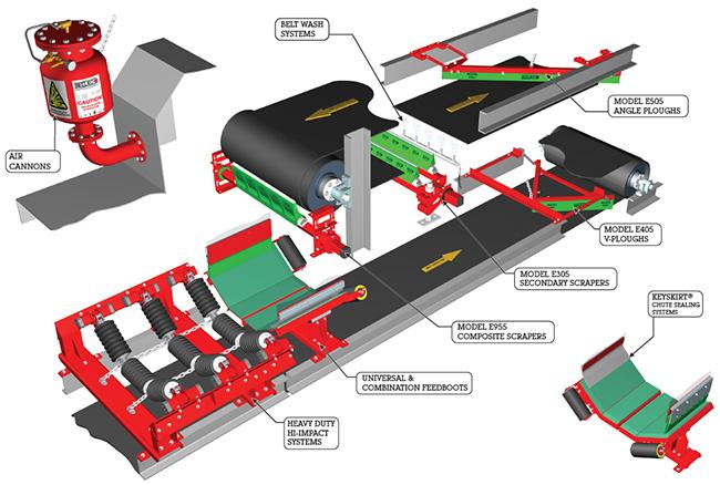 Belt Conveyor Components U S Metal Works